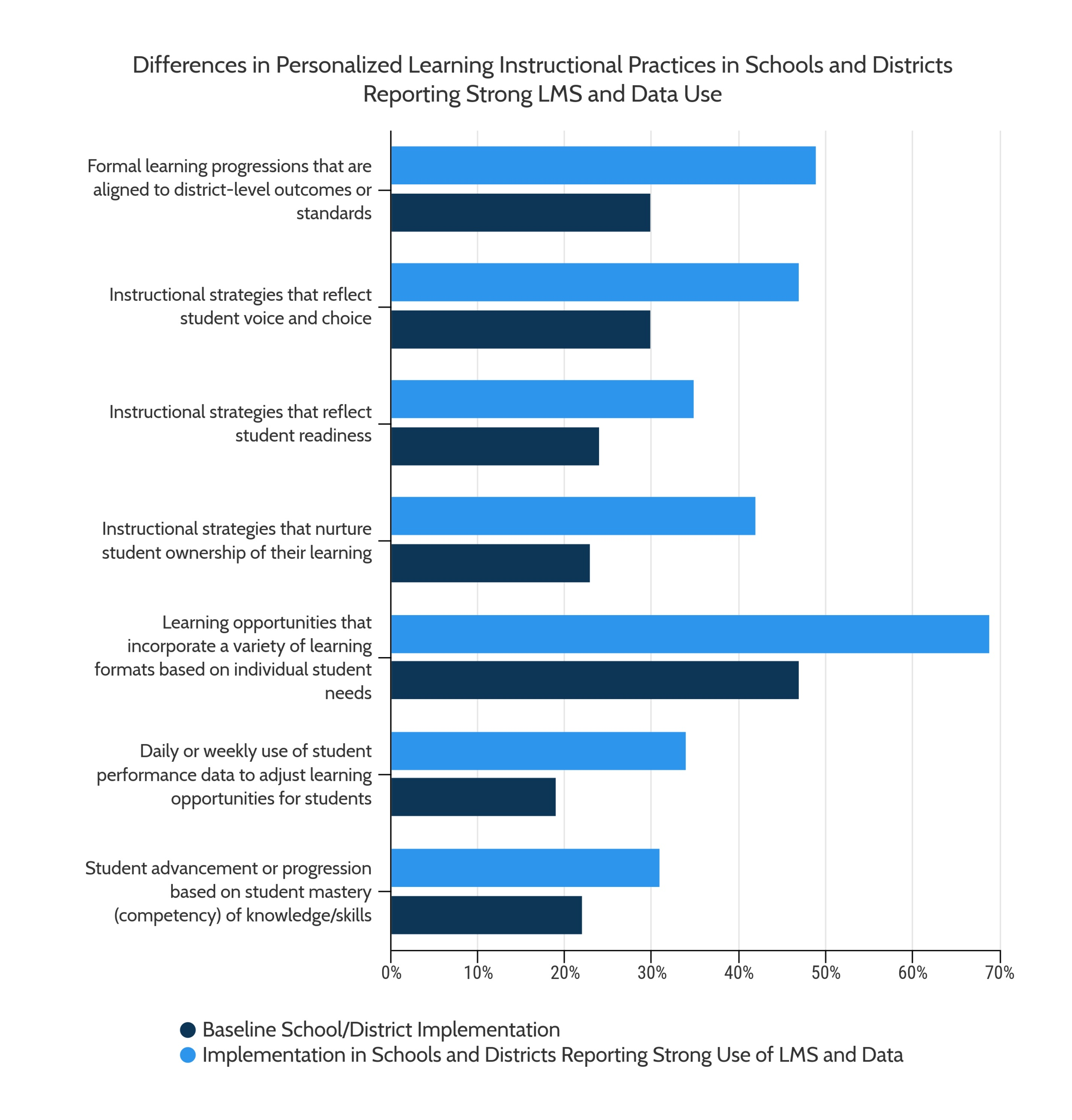 Instructional+Differences+in+LMS+and+Data+Use.jpg