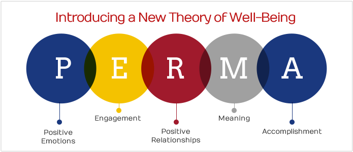 PERMA model from  https://www.authentichappiness.sas.upenn.edu/learn
