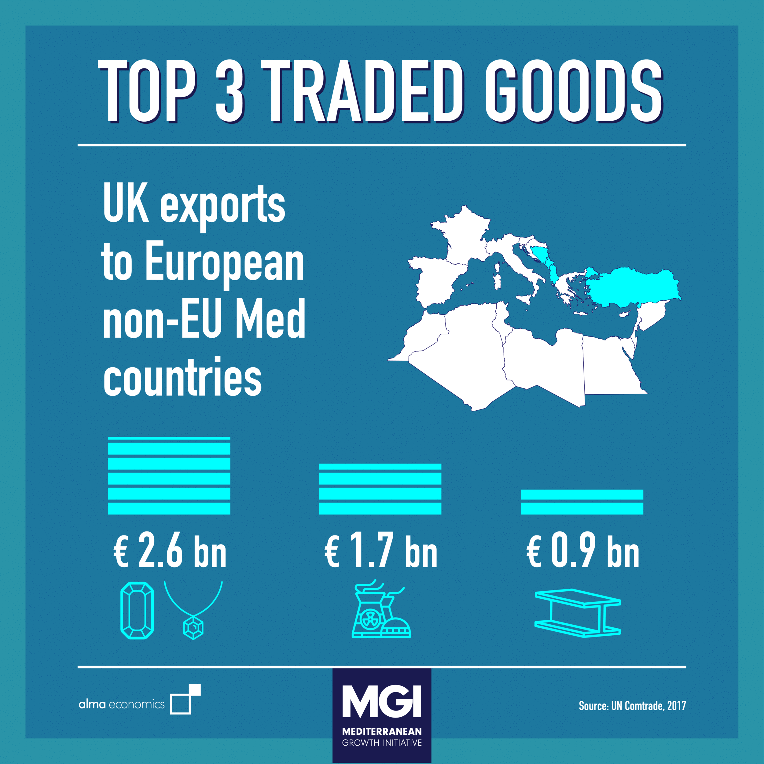 - Top 3 Traded GoodsPrecious and semi-precious stones are the UK's largest export to European Med countries (excluding EU), while cars and car parts its largest import