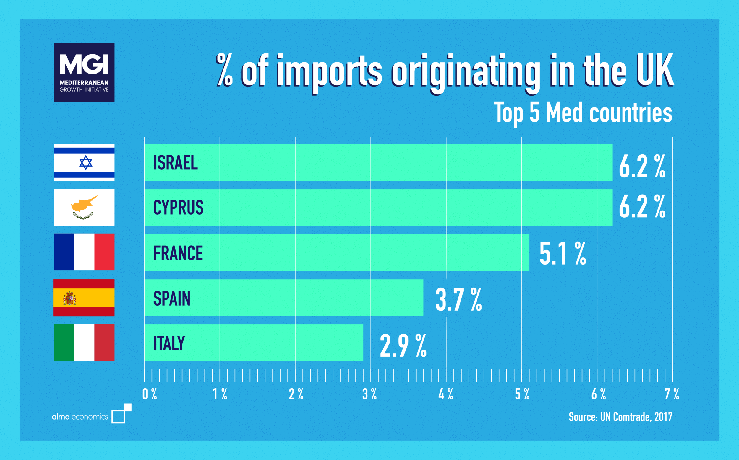 - % of imports originating in the UK - Top 5 Med countriesMore than 6% of Israel and Cyprus's total imports originate in the UK