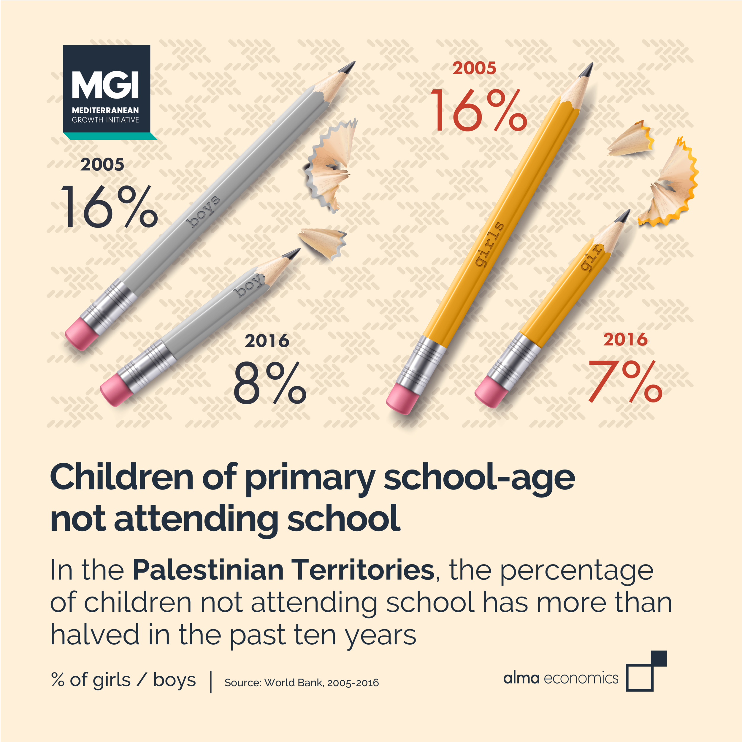 Children not attending school in the Palestinian Territories - In the past ten years, the percentage of children not attending school has more than halved in the Palestinian Territories