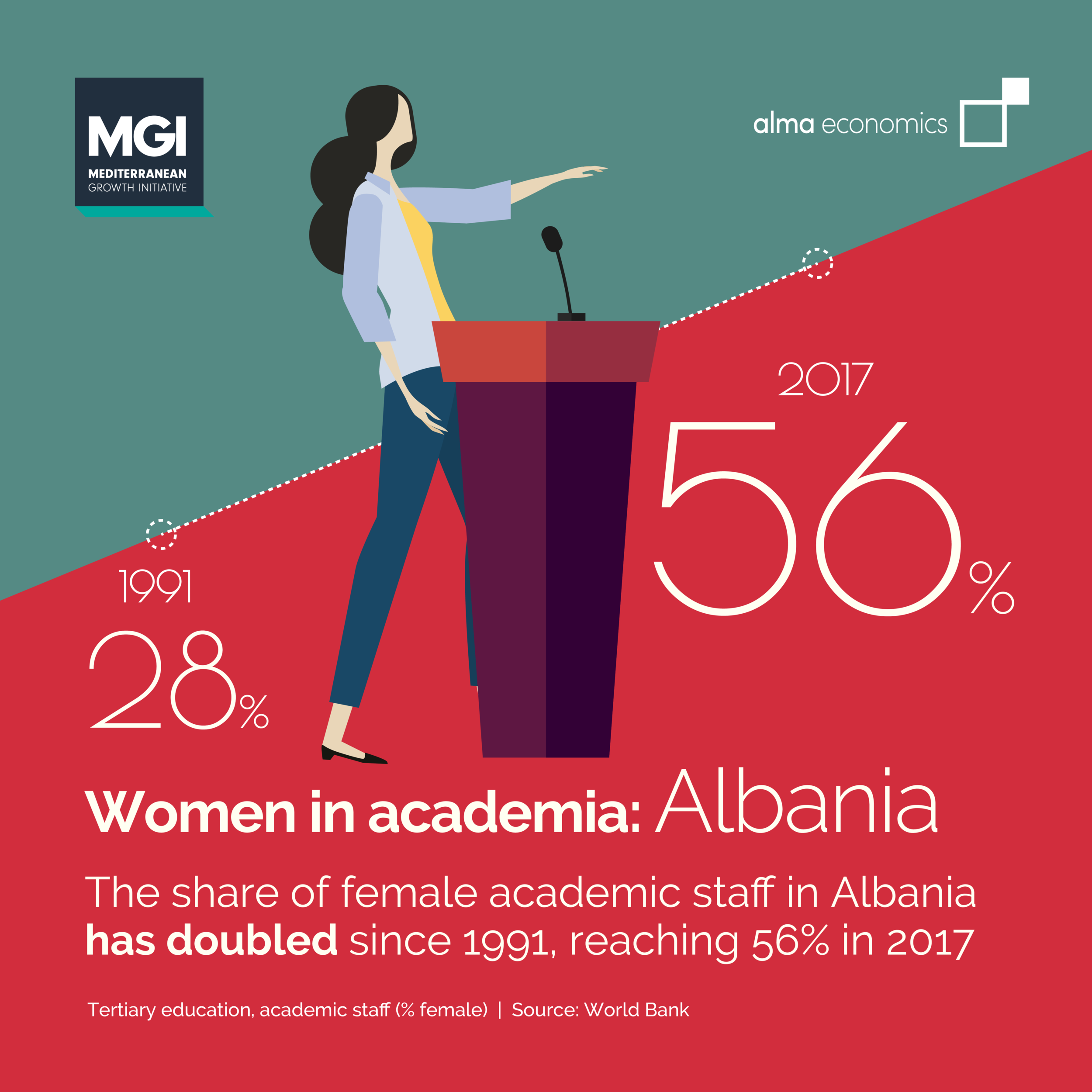 Women in academia: Albania - In Albania, the share of female academic staff in tertiary education has doubled since 1991, reaching 56% in 2017 – the highest value amongst the Mediterranean countries
