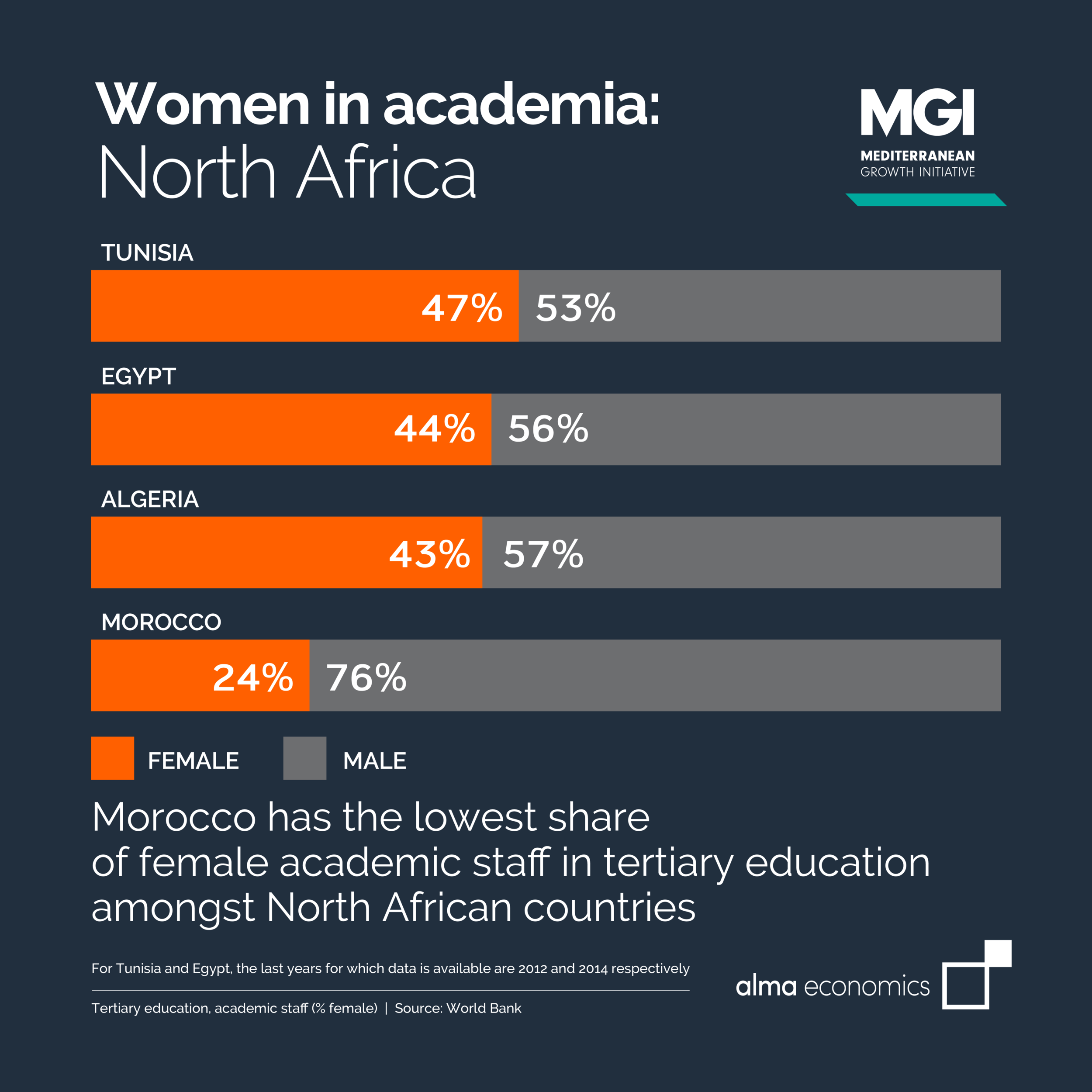 Women in academia: North Africa - Amongst North African countries, Morocco has the lowest share of female academic staff in tertiary education