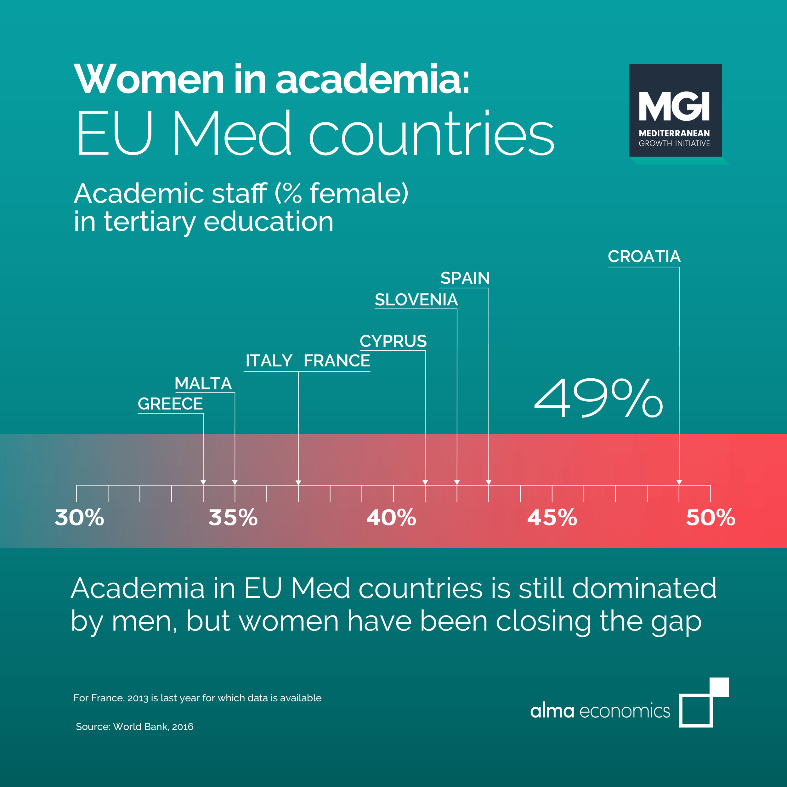 Women in academia: EU Med countries - Academia in EU Med countries is still dominated by men, but women have been closing the gap