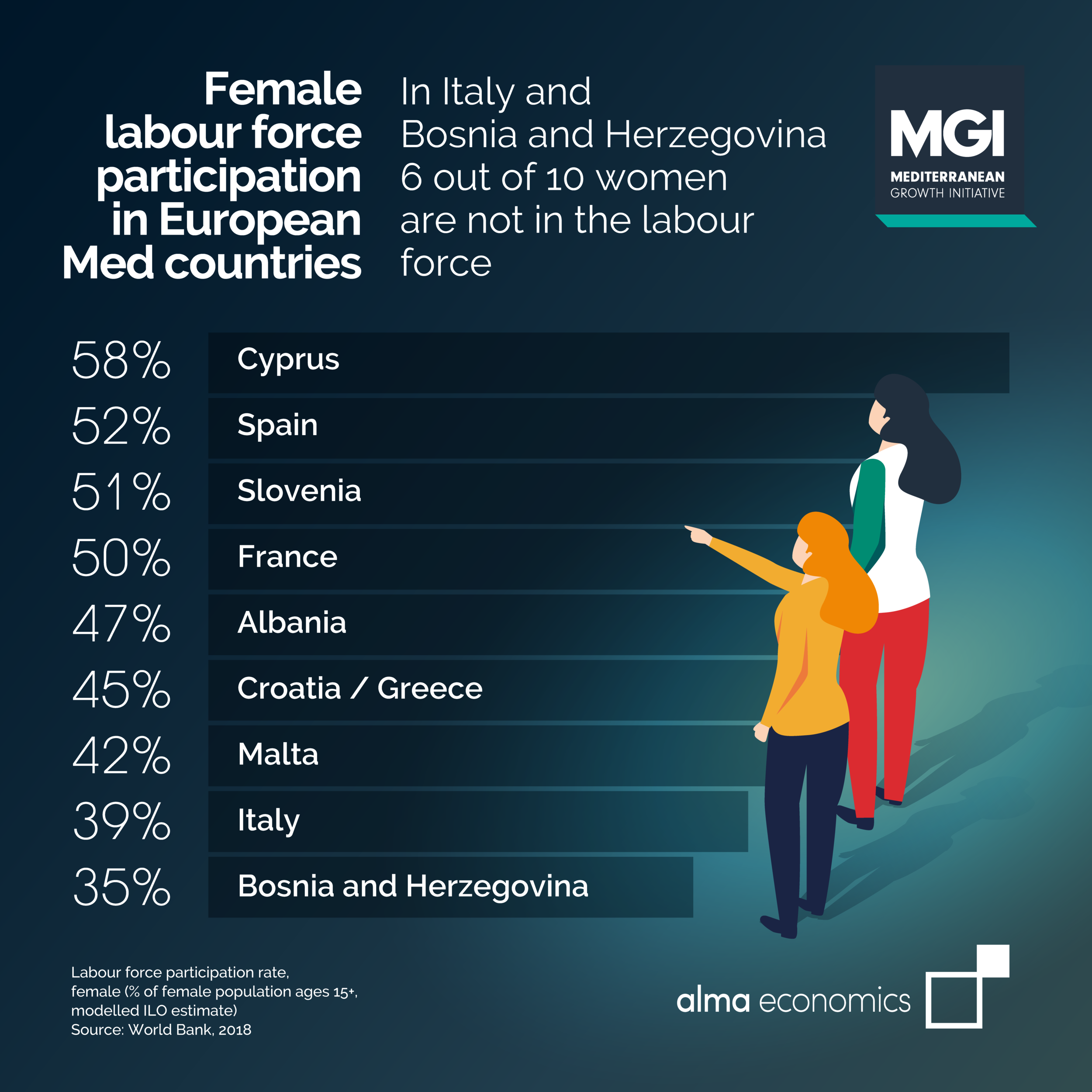 Female labour force participation in European Med countries - Amongst European Med countries, the participation of women in the labour market is lowest in Italy and Bosnia and Herzegovina