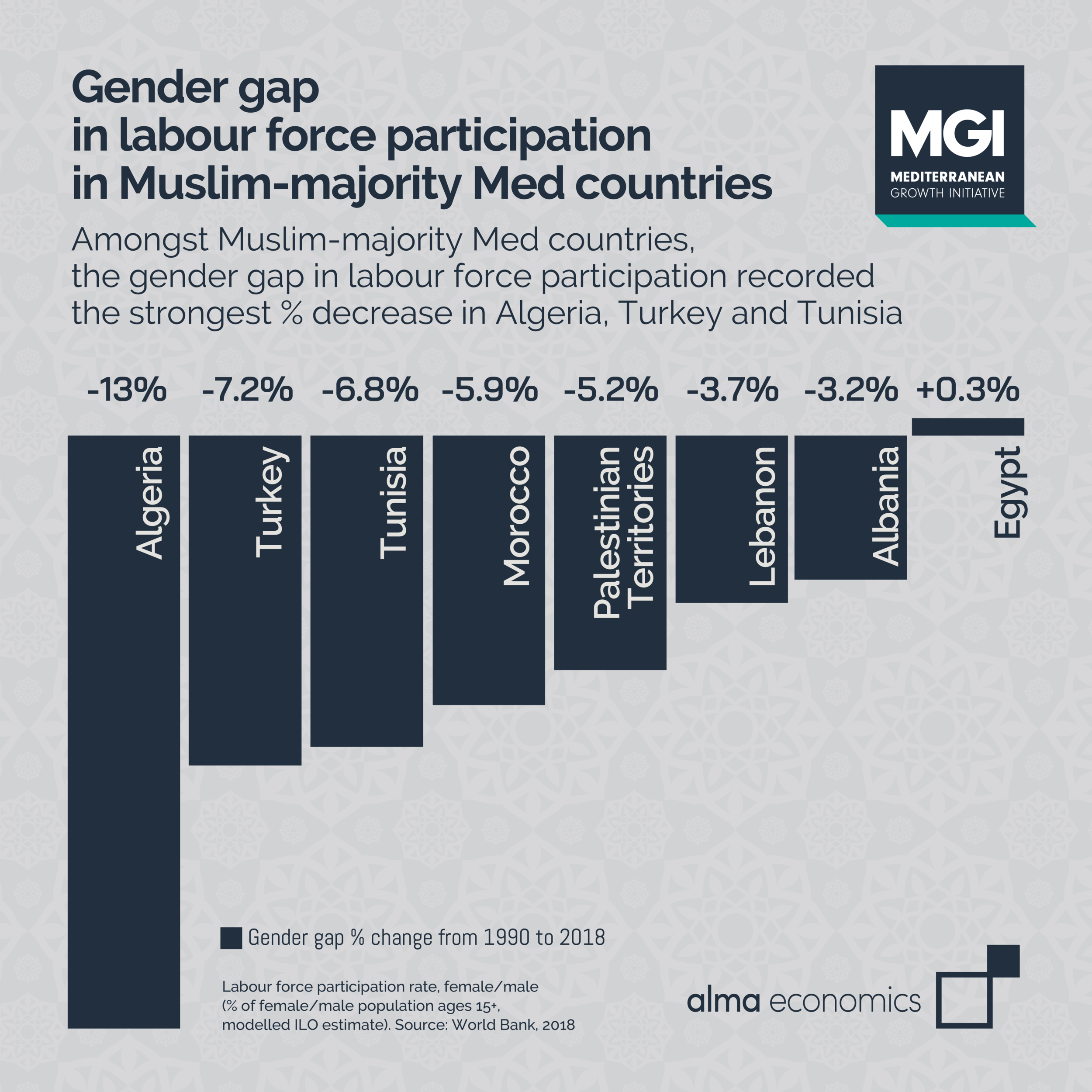 Labour force participation in Muslim-majority Med countries: the gender gap - Amongst Muslim-majority Med countries, the gender gap in labour force participation recorded the strongest % decrease in Algeria, Turkey and Tunisia