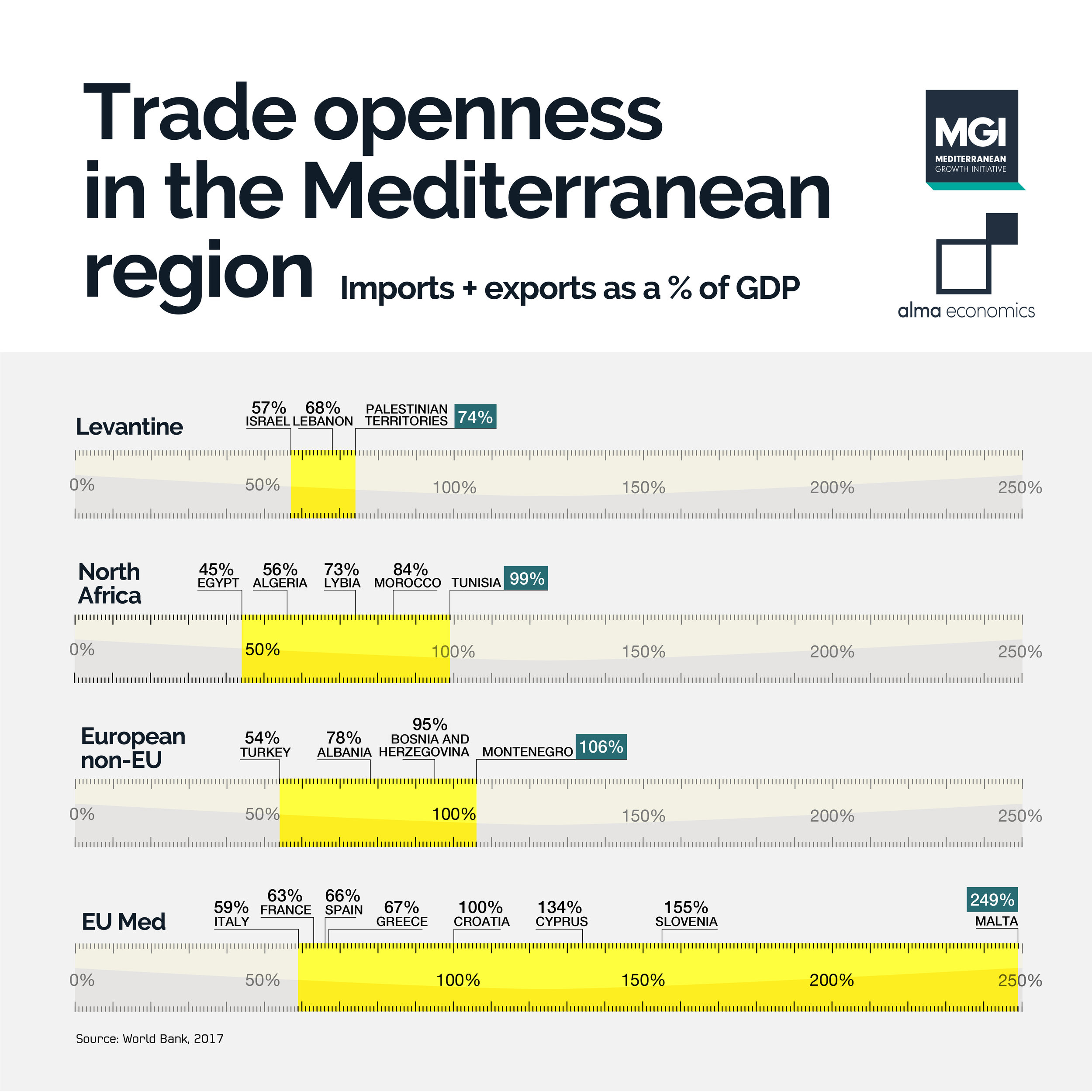 Trade openness in the Mediterranean region - Smaller Mediterranean economies rely the most on international trade