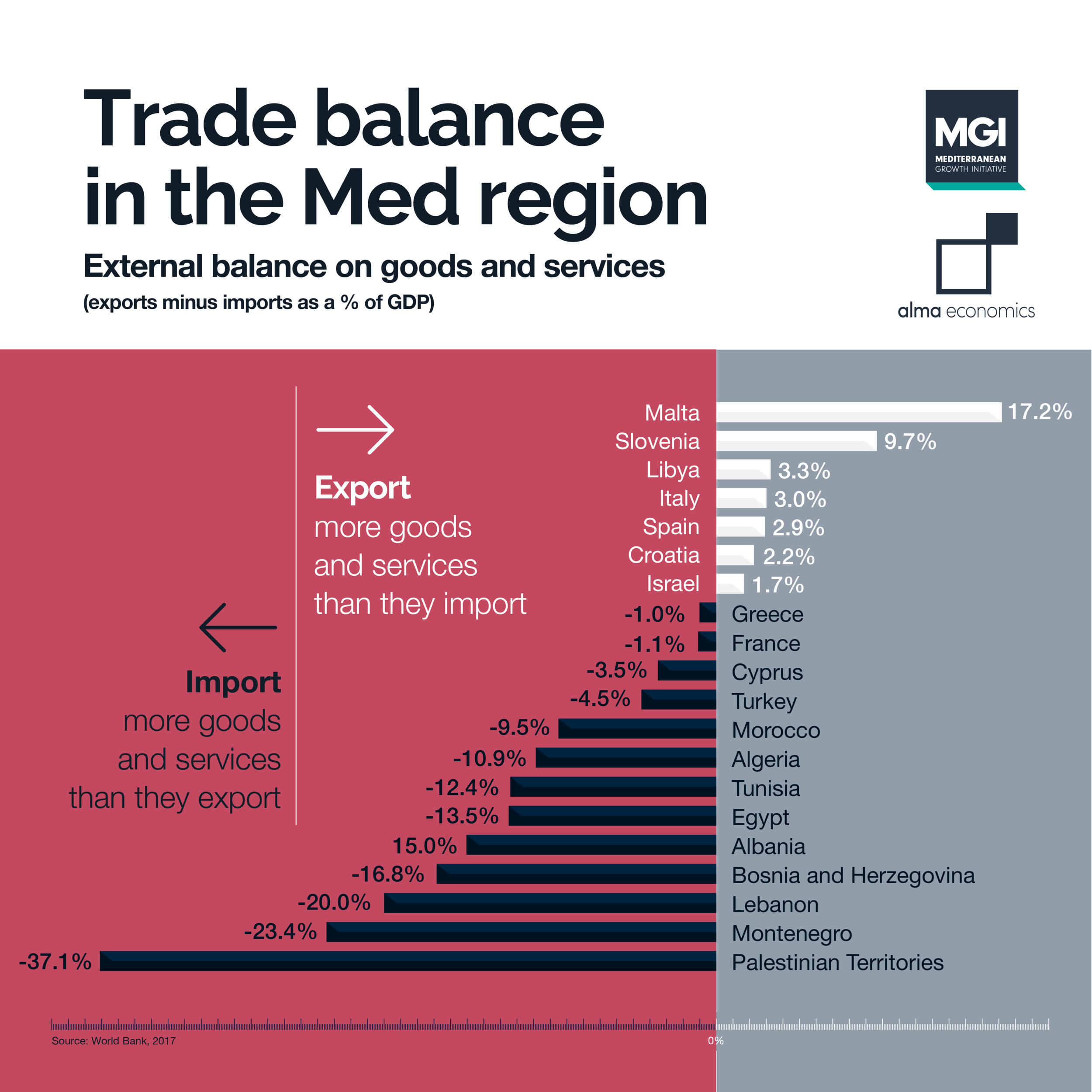 Trade balance in the Med region - Malta and Slovenia had the largest trade surplus while Montenegro and Palestinian territories had the largest trade deficit in 2017
