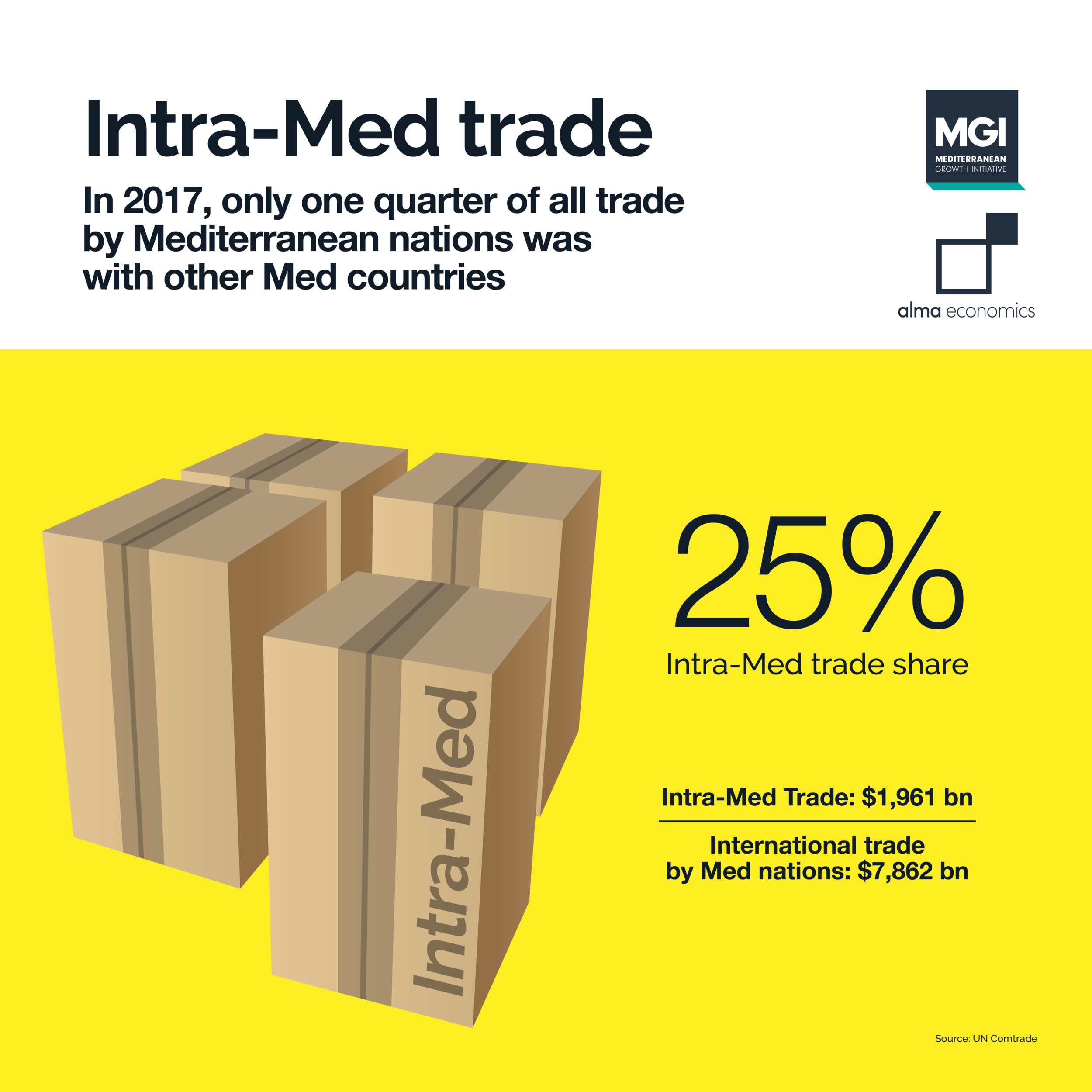 Intra-Med trade - There is substantial scope for expansion in intra-Med trade ties in the future