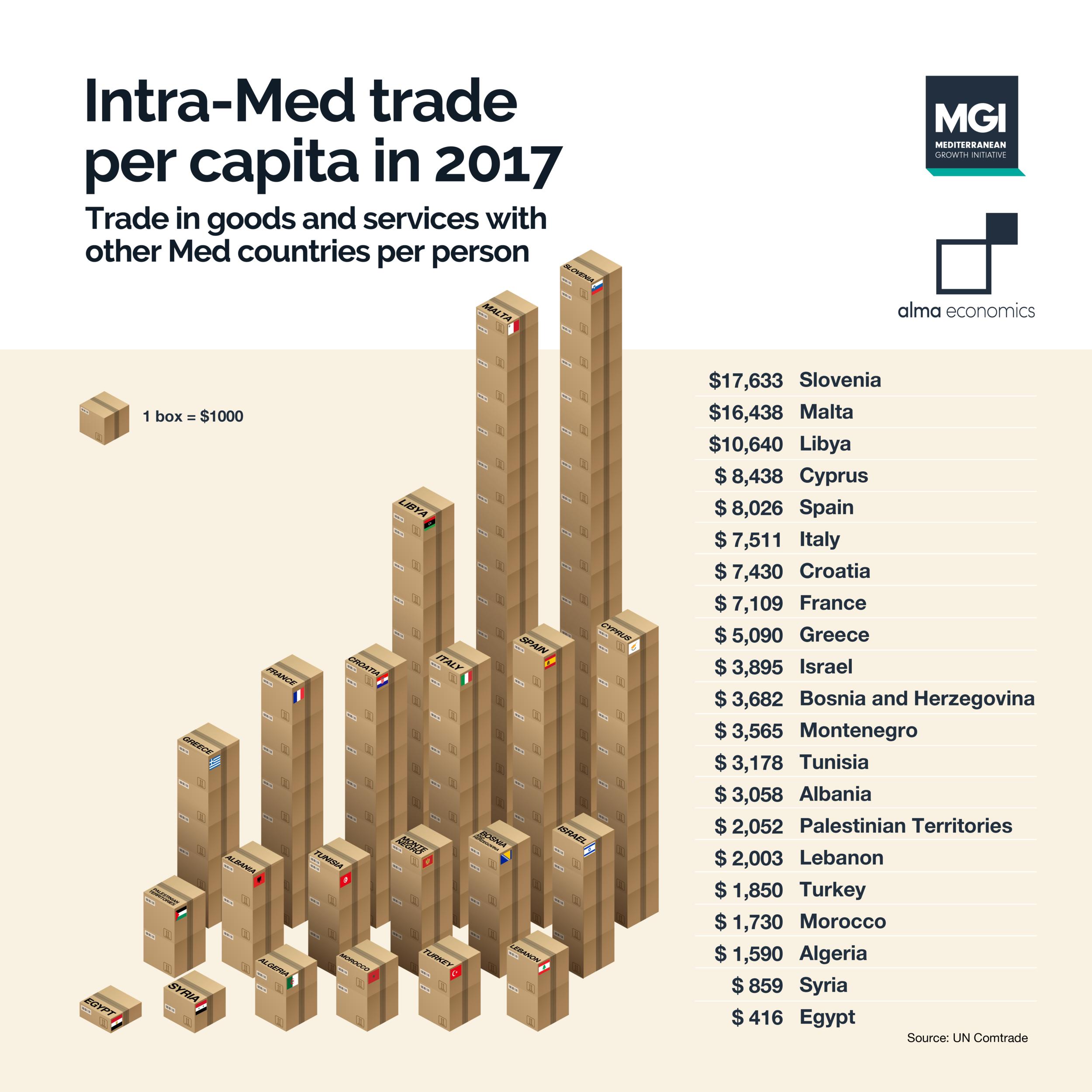 Intra-Med trade per capita in 2017 - Intra-Med trade is highest in Slovenia and Malta