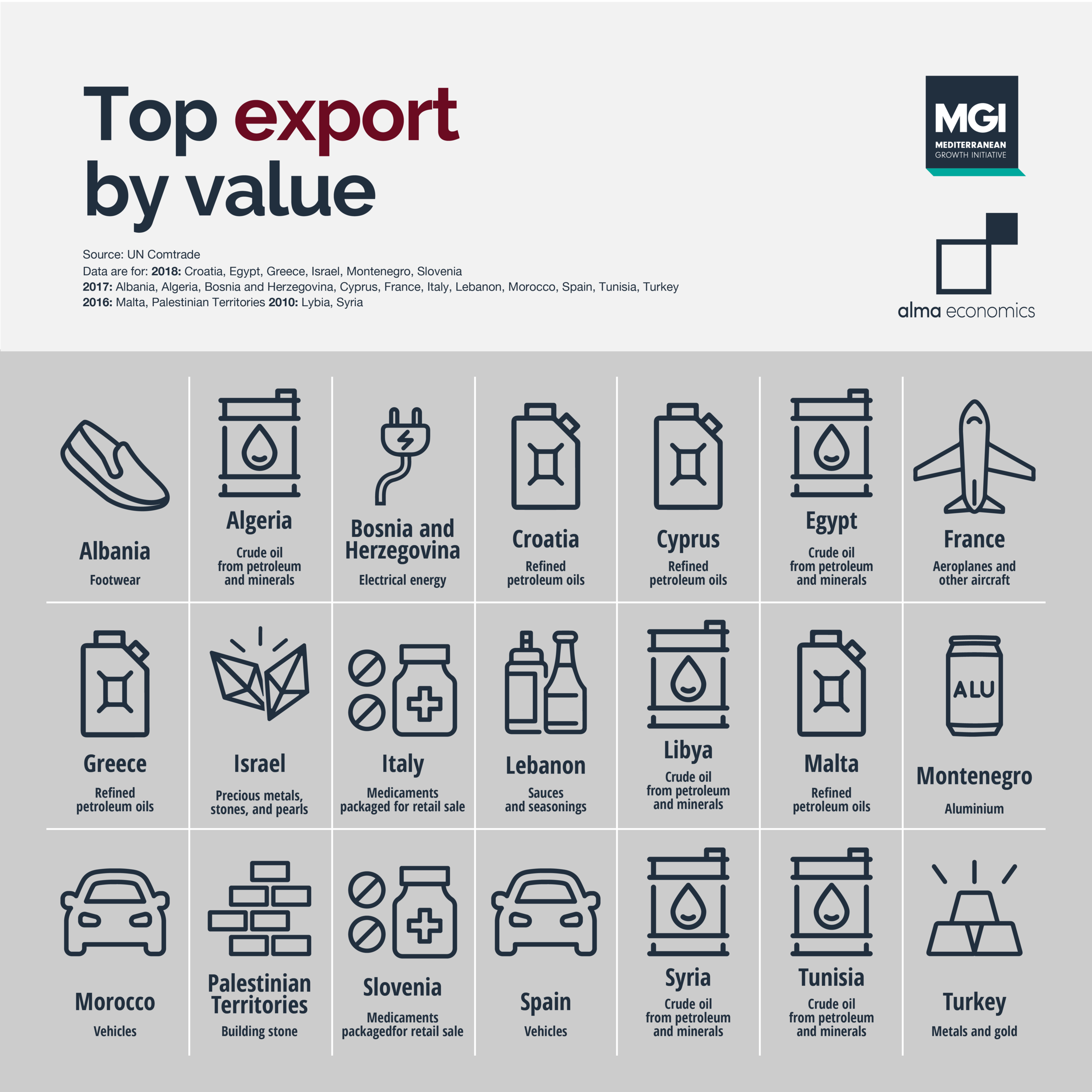 Top export by value - Petroleum oil is top export of North African and small Southern EU countries in the Med