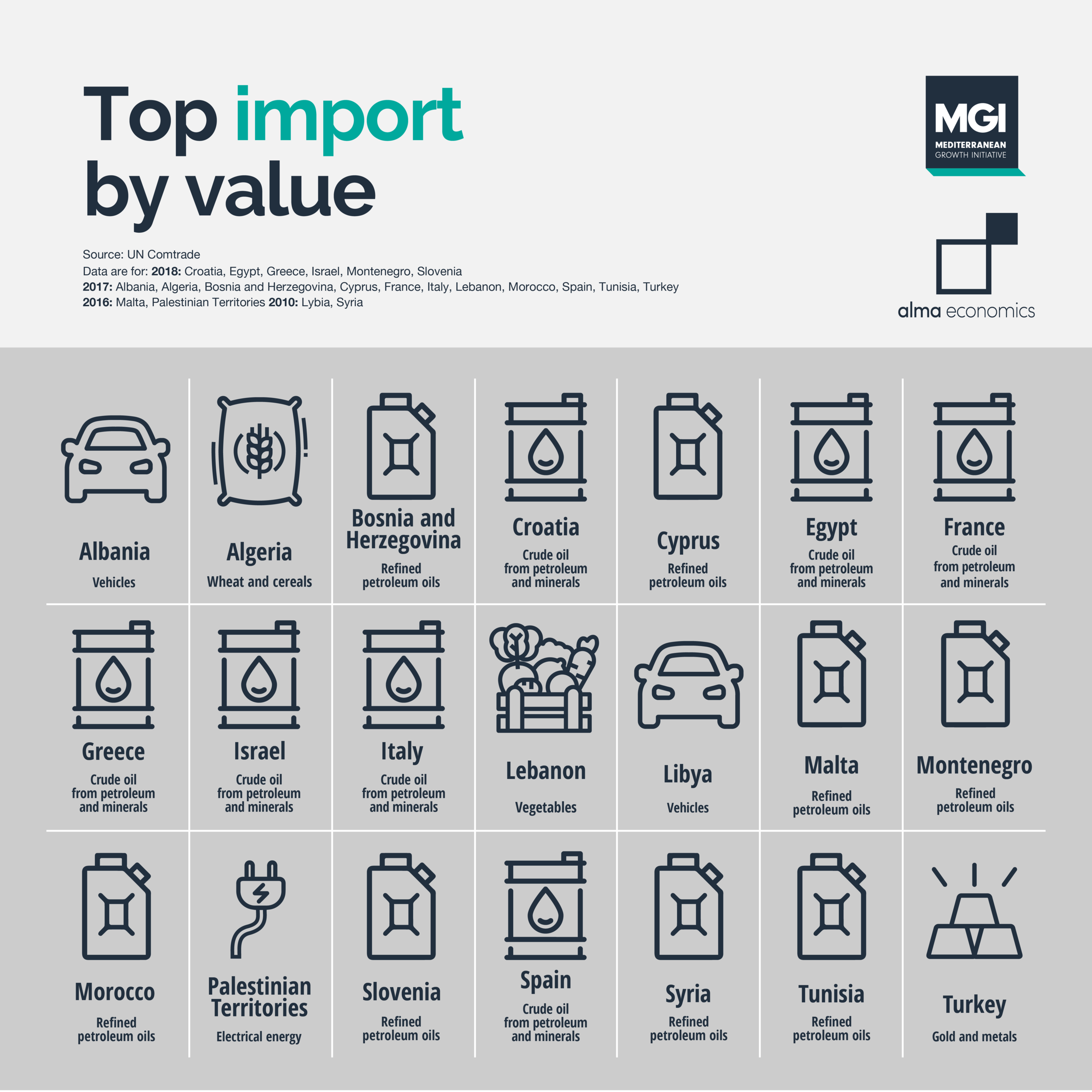 Top import by value - Oil products are in the top of the import list for nearly 3 out of 4 Mediterranean countries