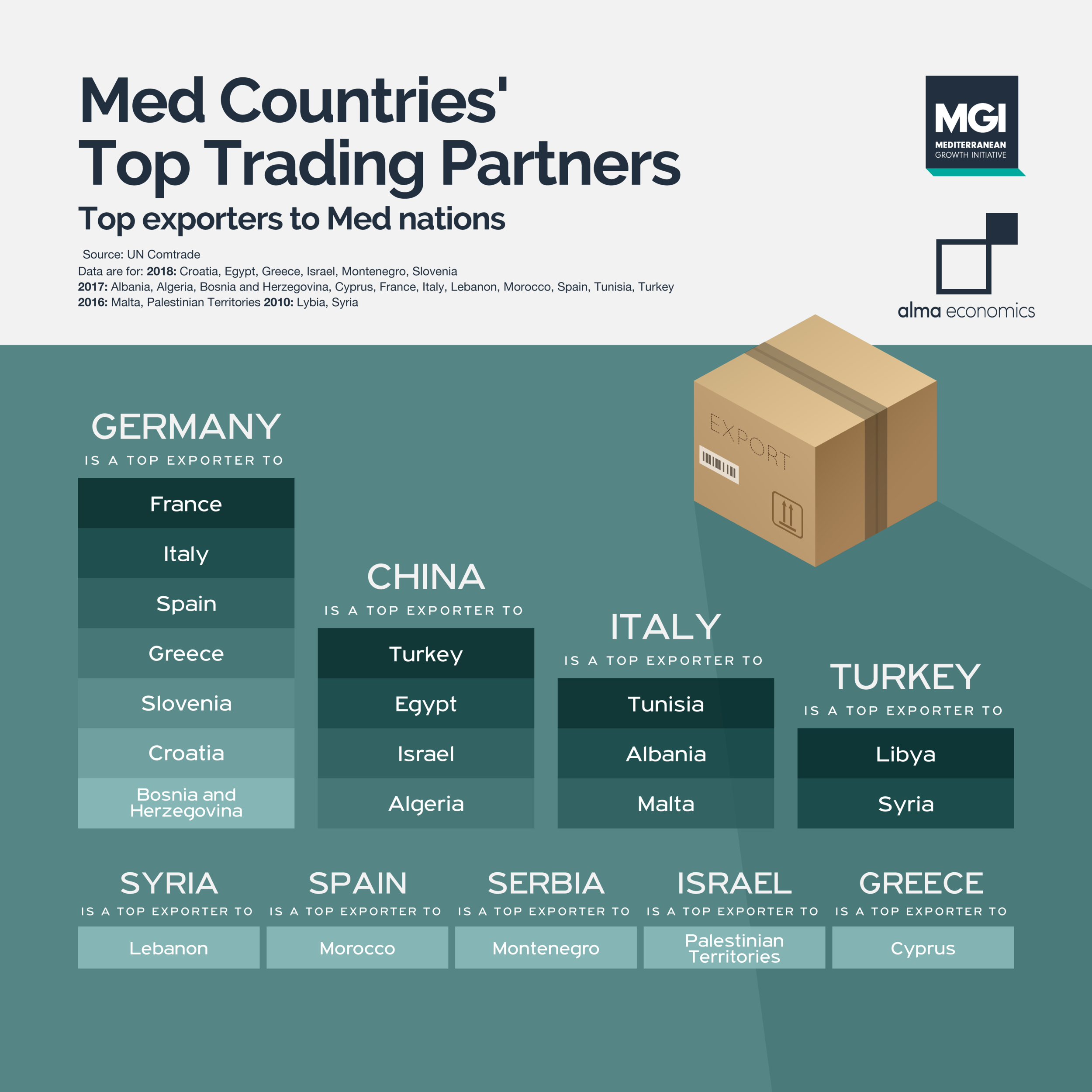 Med Countries' top trading partners - Germany , Italy and China are top exporting partners for 2 out of 3 countries in the Med region