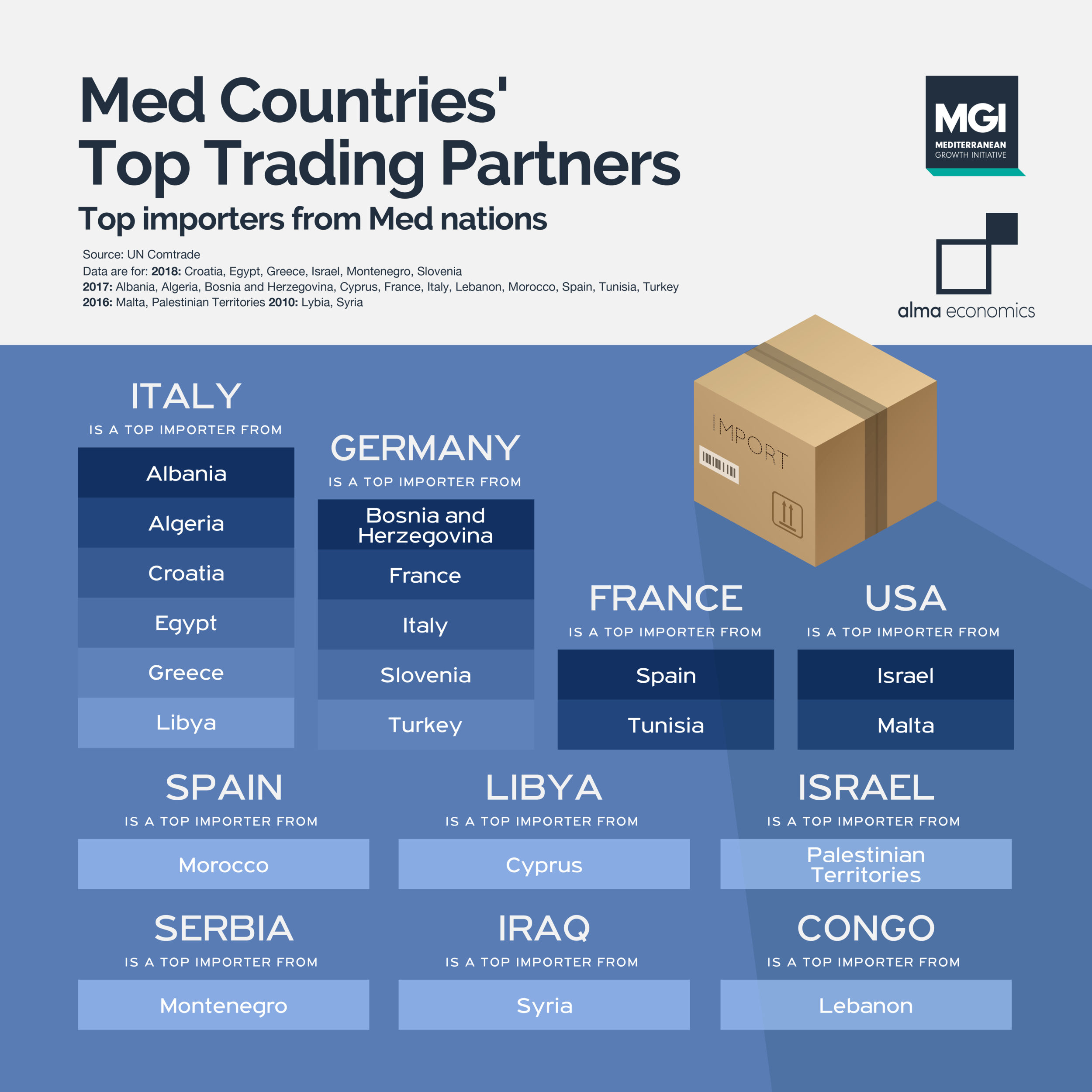 Med Countries' top trading partners - Italy and Germany are the main destinations for goods produced in the Med region