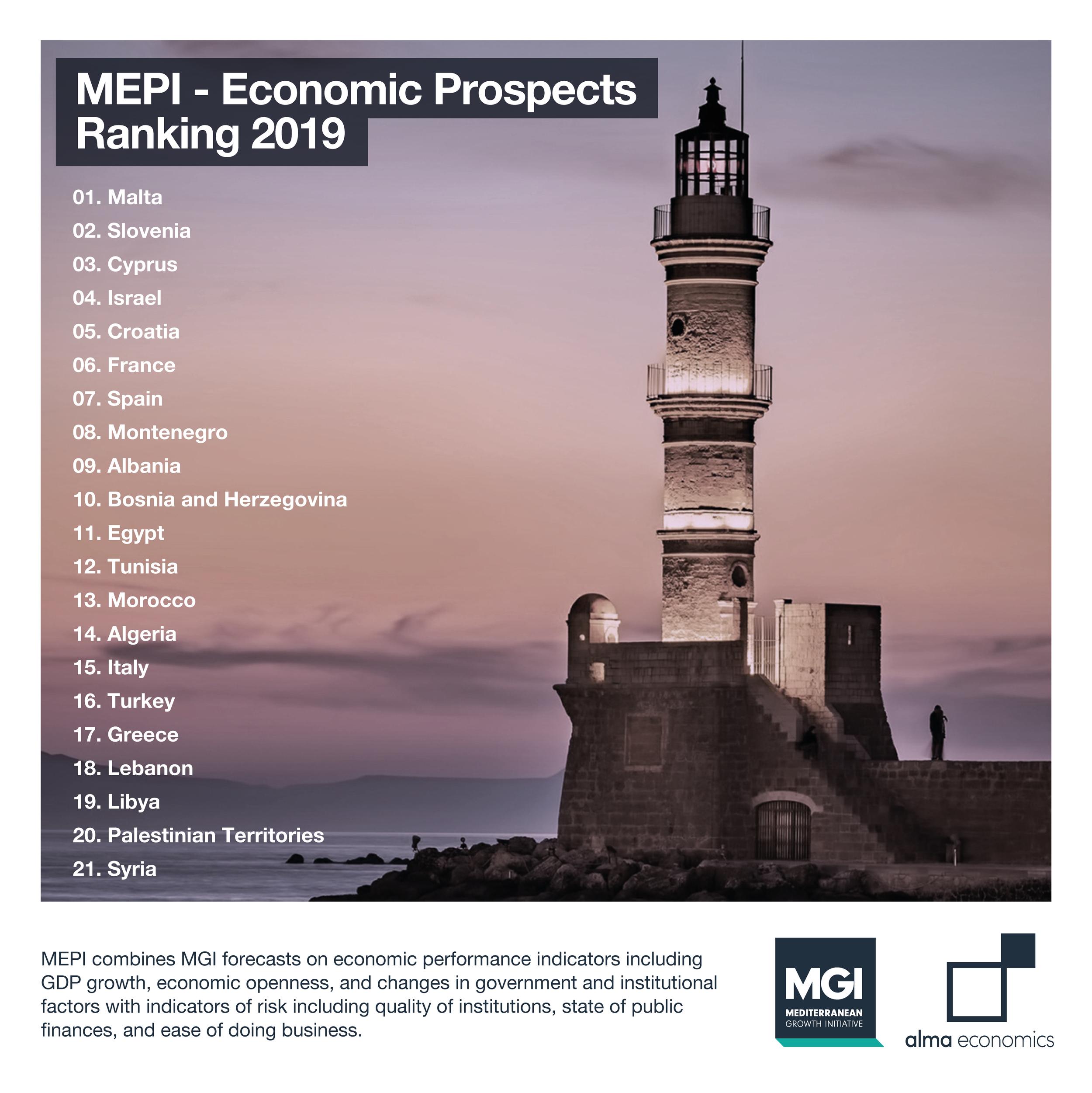 ΜΕPI Economic Prospects Ranking 2019 -