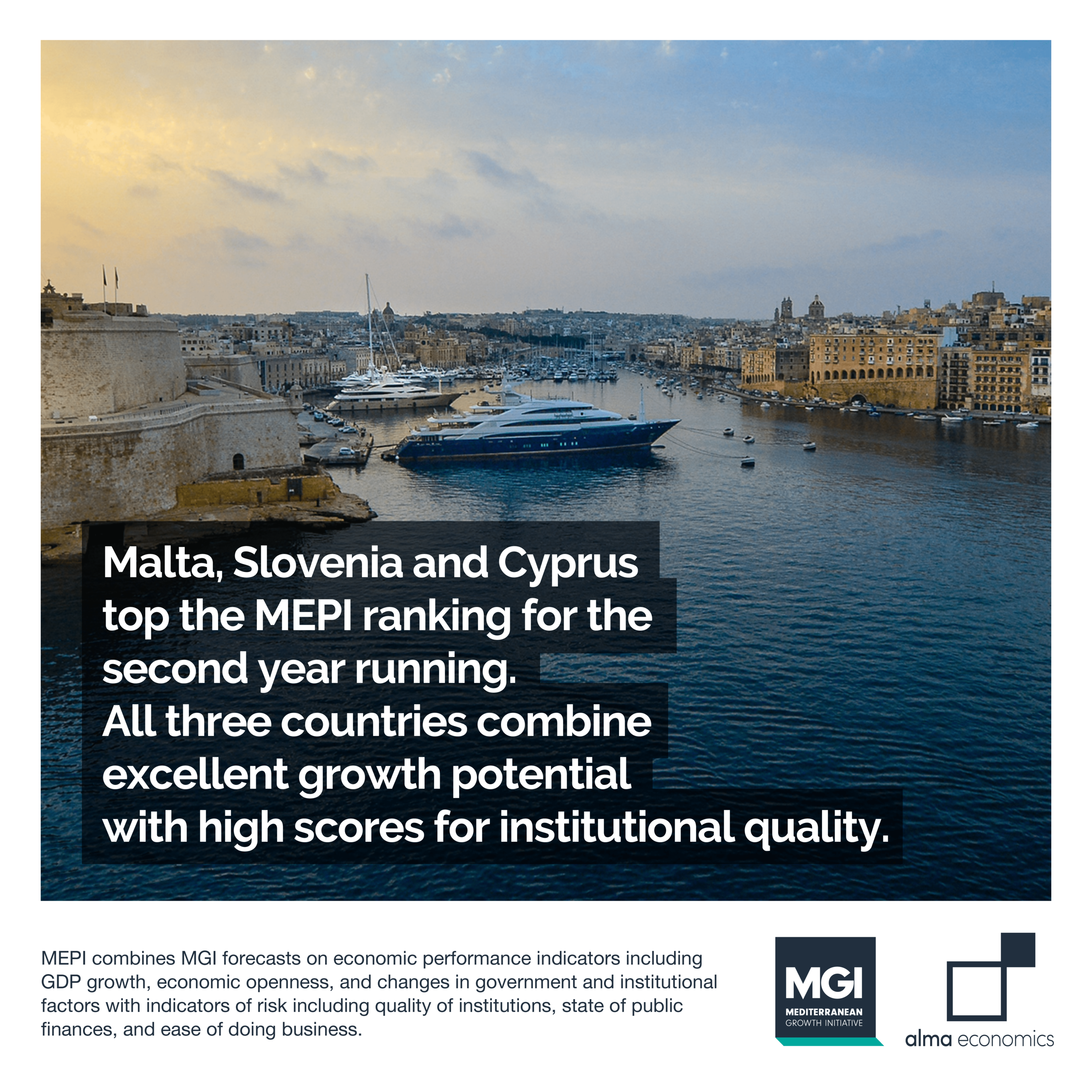 Malta, Slovenia and Cyprus are ranked as the best investment destinations in the Med -