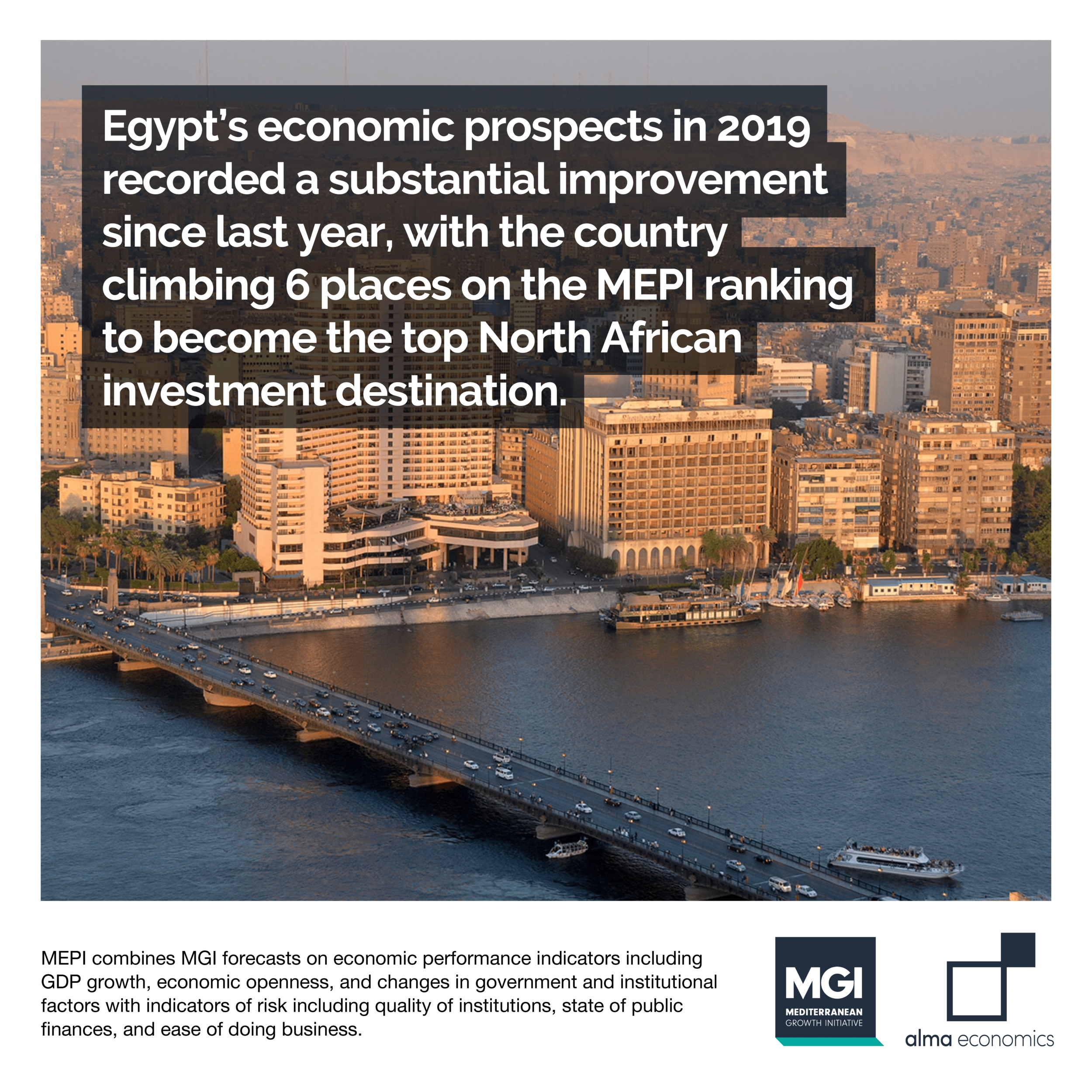 Egypt climbs 6 places to become top North African investment destination -