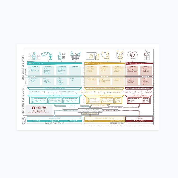 Customer Lifecycle Map - Visualize which phase your customers are in, what media types are useful at that phase, and what data-points you can use to segment and trigger messaging.