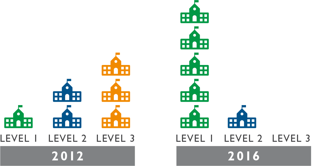 Level 1 schools are the highest performing schools in MA. Level 3 schools are in the lowest performing 20%, with the worst performing 5% of schools classified as Level 4 or 5.