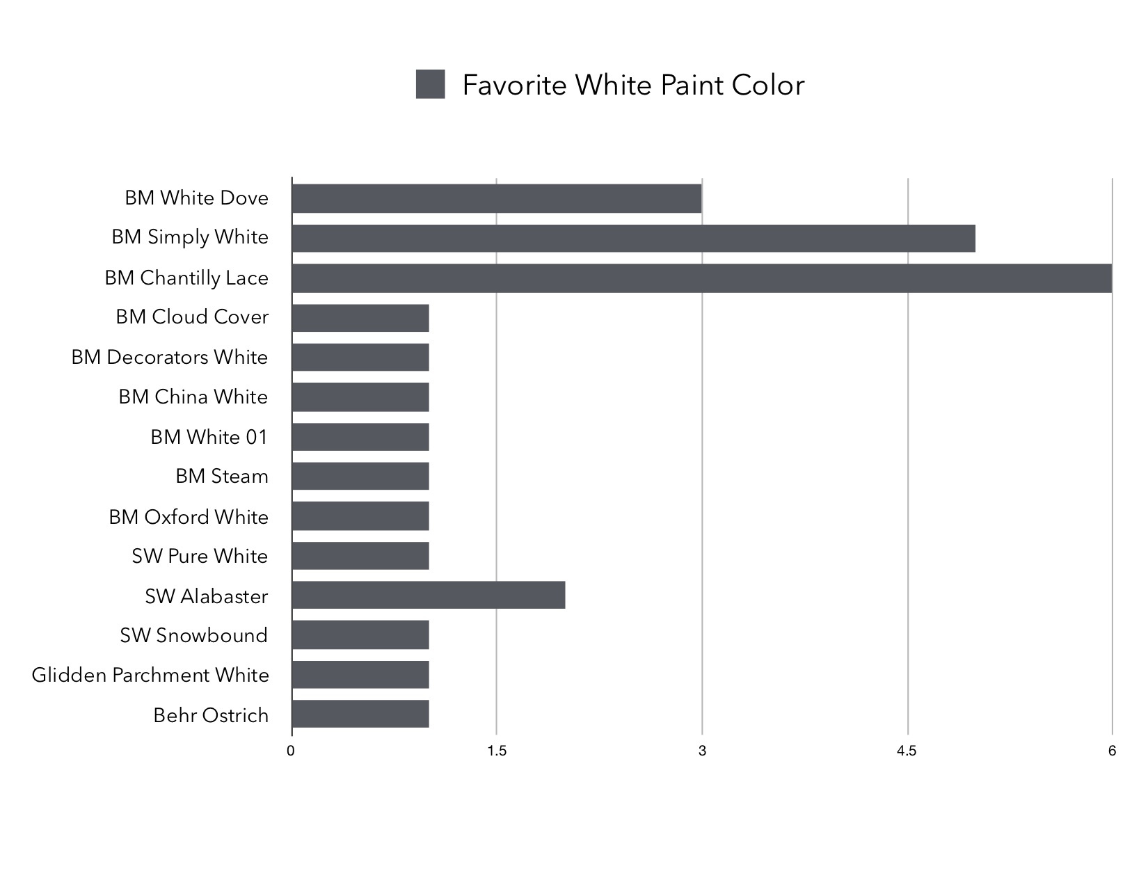 Gray Oak Studio - Favorite White Paint Colors