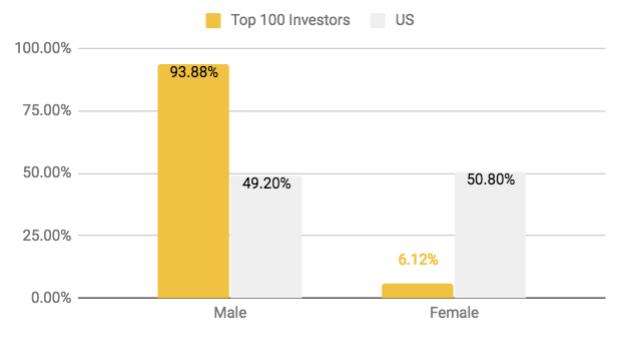 InvestorGender.png