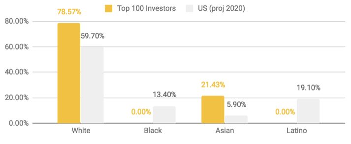 InvestorRace.png