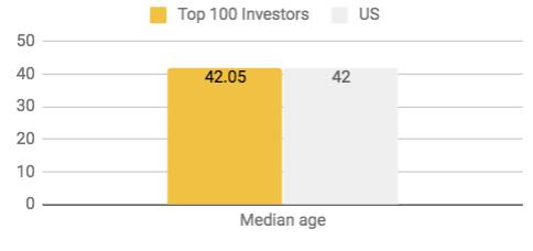 InvestorAge.png