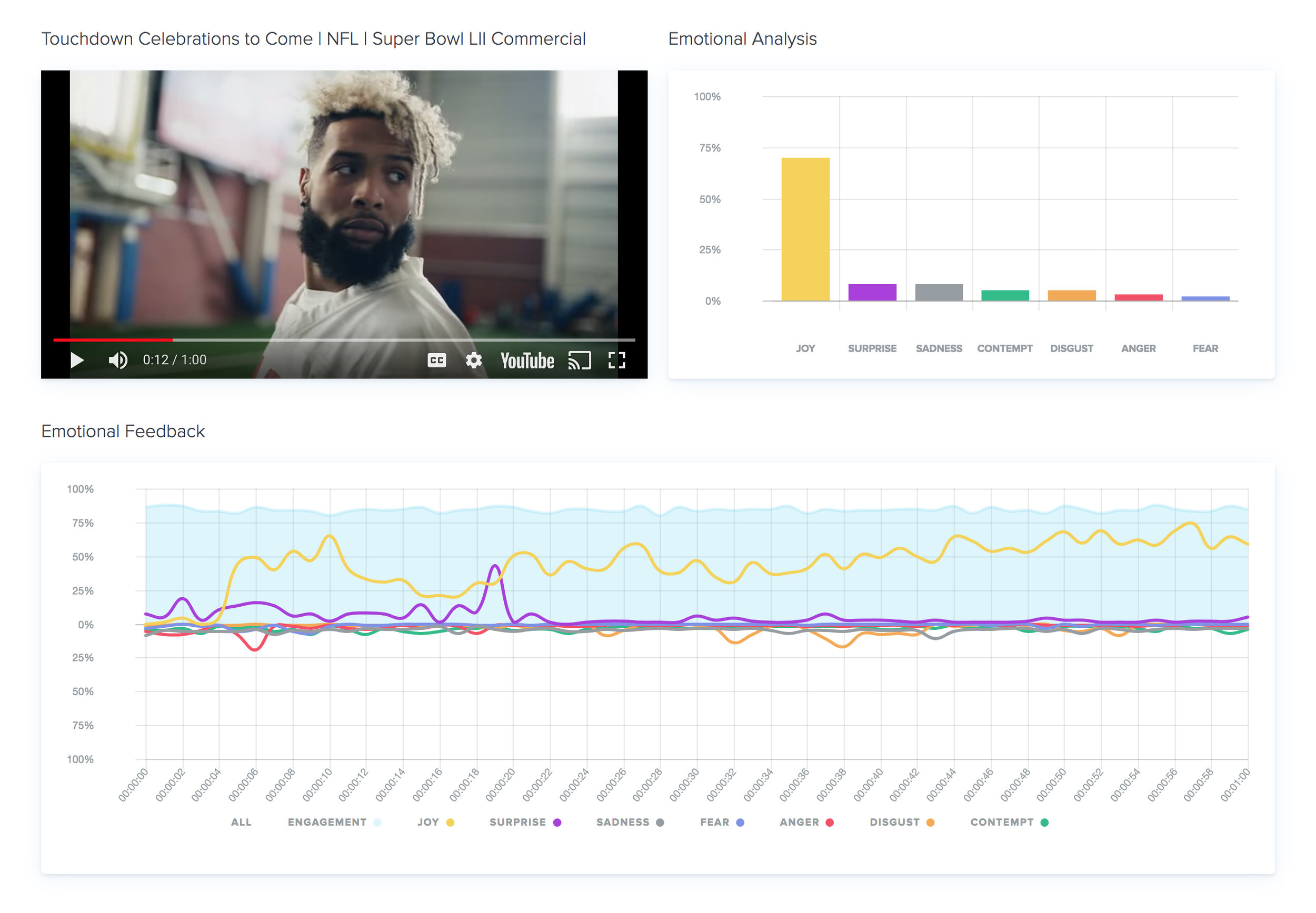 Measurements include an Overall Emotional Analysis, Real-time Emotional Feedback against the video timeline, and Engagement Score (eye tracking).