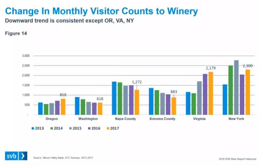 winery visits graph