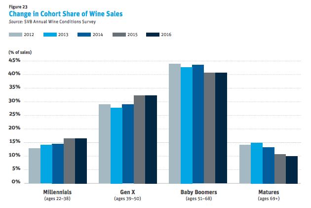 cohort-wine-sales.png