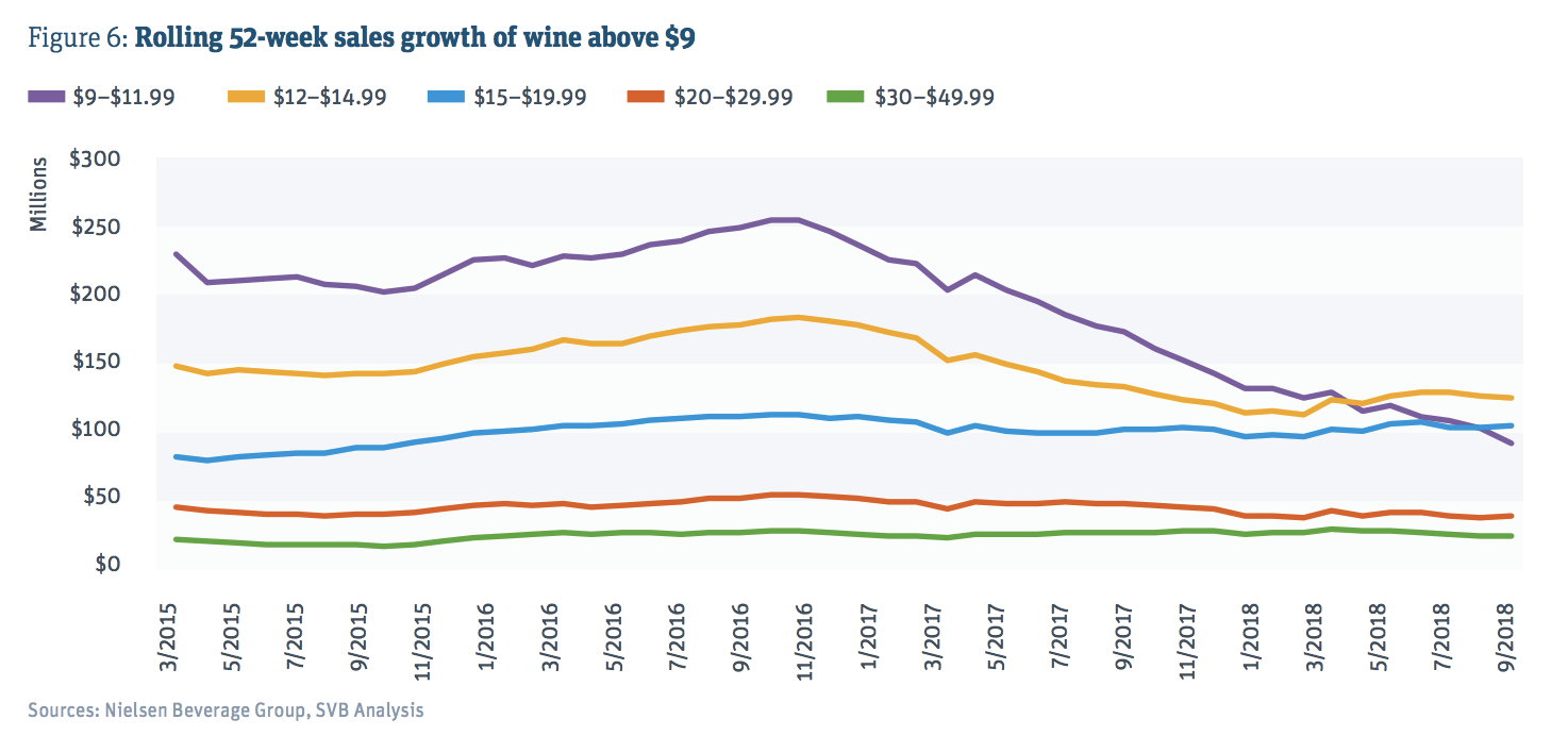 Sales Growth of Wine Above $9