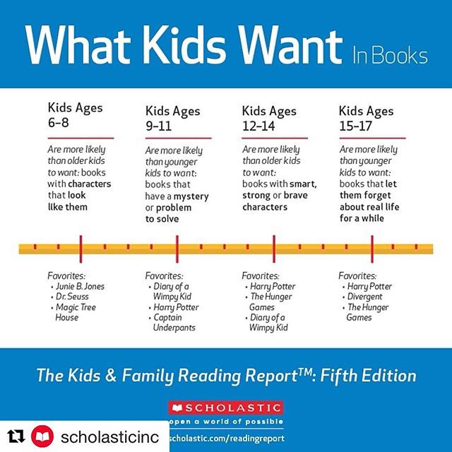 """Oldie but goodie. Kids 6-8 want books where they see people like them! Why representation matters. #representationmatters #diversebooks #kidlit #Repost @scholasticinc with @get_repost ・・・ This holiday season, get kids books they WANT to read. We break it down by age in our """"What Kids Want in Books"""" infographic. #kfrr #sharepossible"""