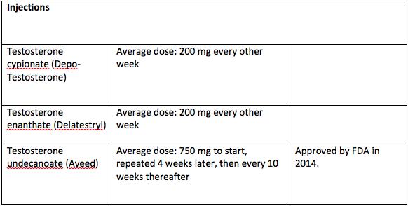 Testosterone Injections for Hypogonadism