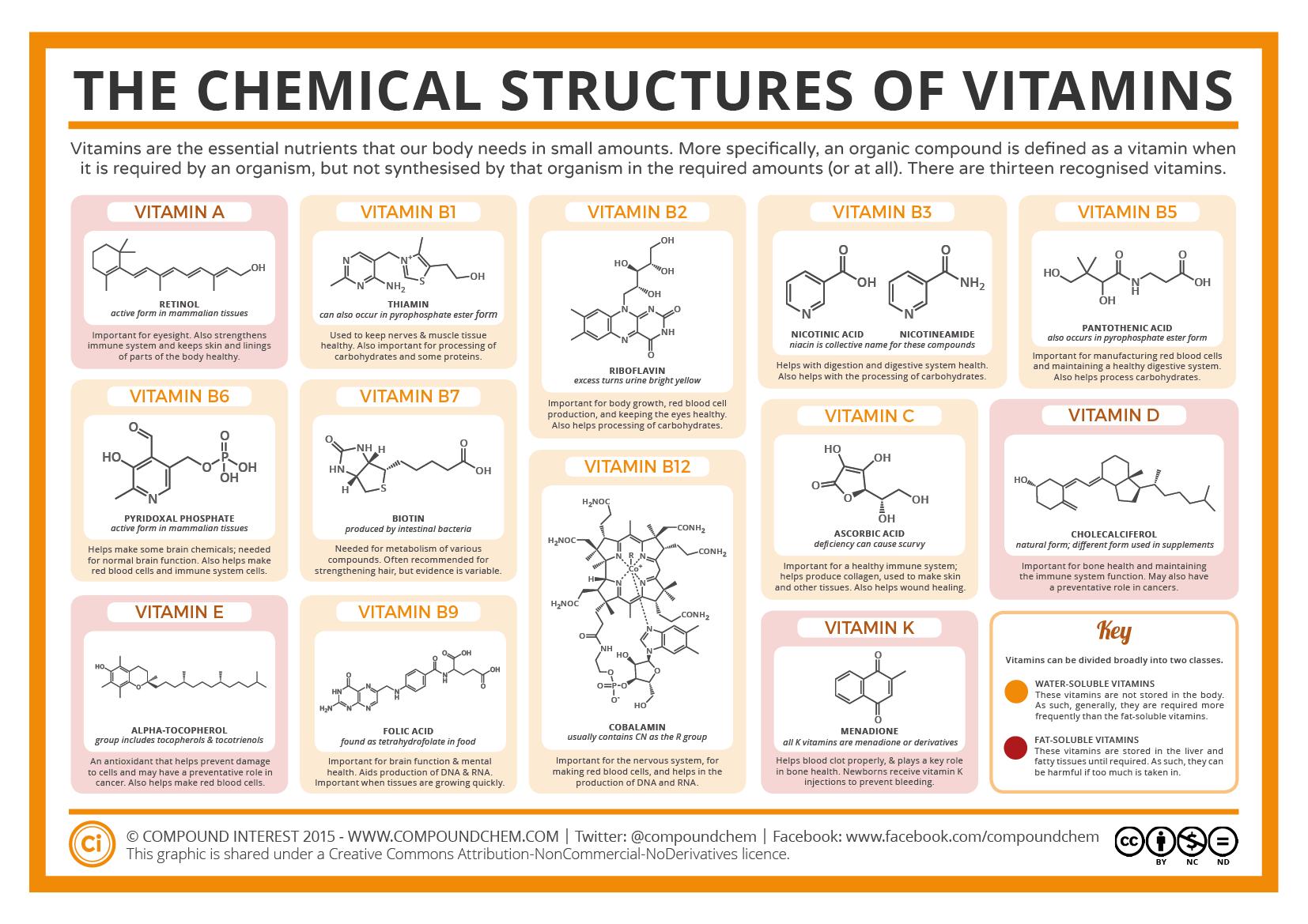 Vitamins Good, Beautiful Skin