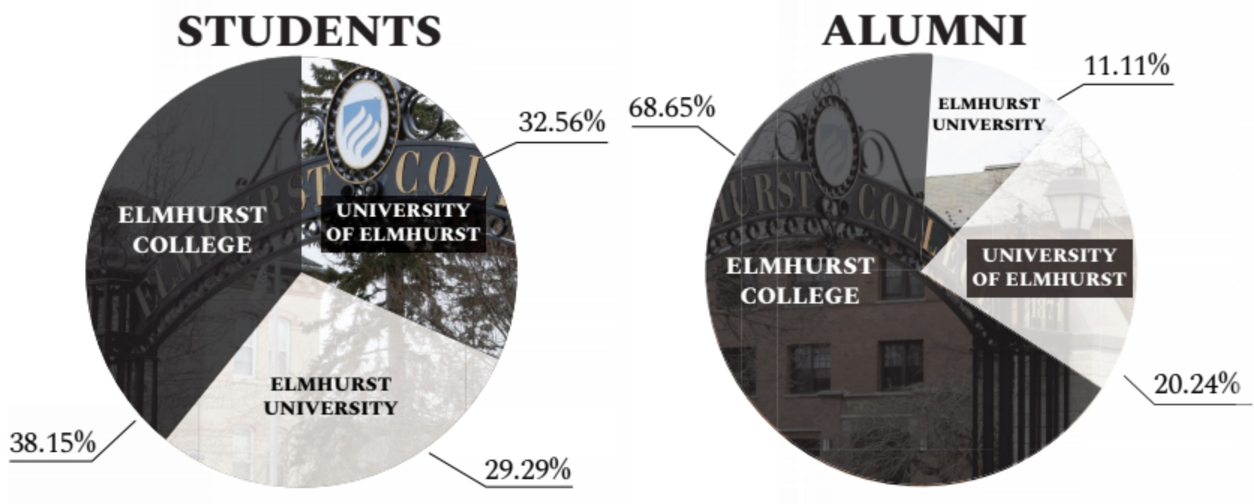 Results from The Leader's survey showing student and alumni's thoughts about whether to keep Elmhurst College's name or to change it to University of Elmhurst or Elmhurst University . The survey which received 1,024 responses was first given out on November 28, 2018 and closed on February 3, 2019.  Graphic by Julia Zawitkowska.