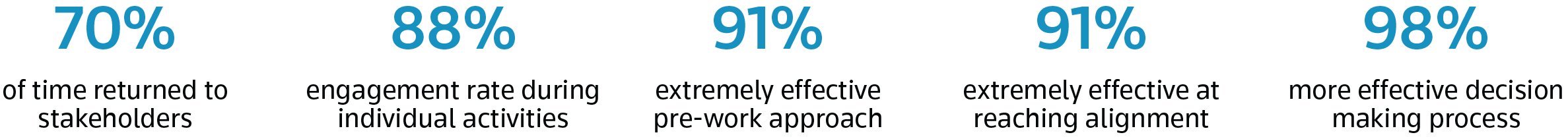 70% of time returned to stakeholders.   88% engagement rate during individual activities.  91% extremely effective pre-work approach.  91% extremely effective at reaching alignment.  98% more effective decision making process.