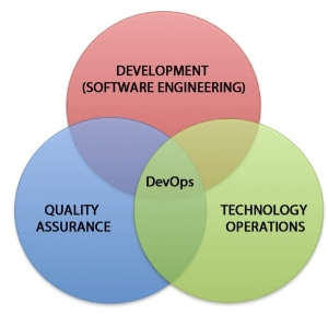Figure 1: The intersection and integration of development, quality assurance and technology operations (4).