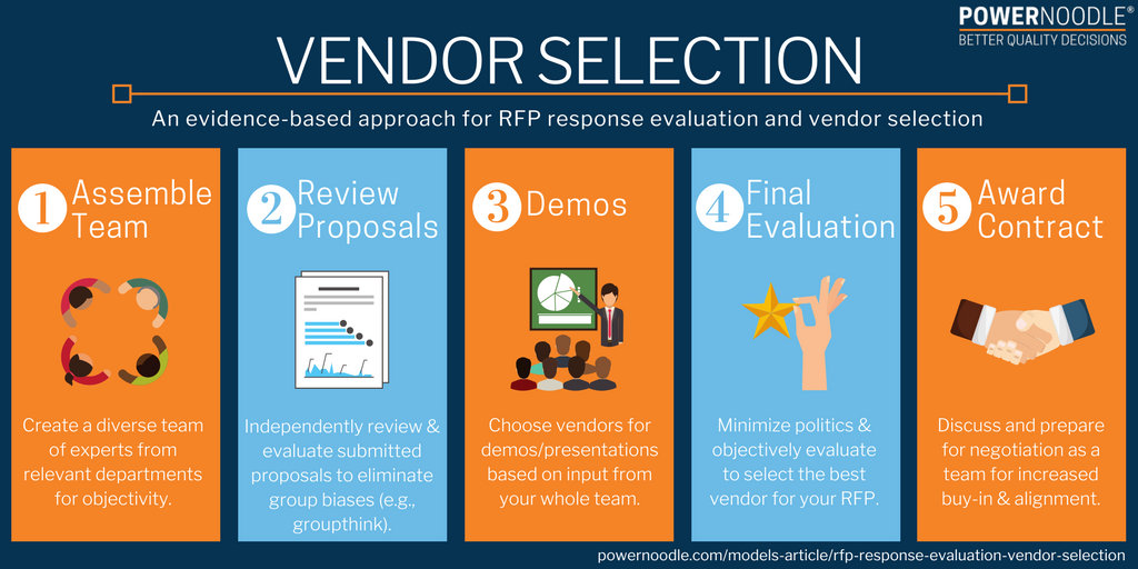 RFP Response Evaluation & Vendor Selection — Powernoodle