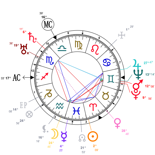 An example of natal chart:Dane Rudhyar   Source: http://www.astrotheme.com/astrology/Dane_Rudhyar
