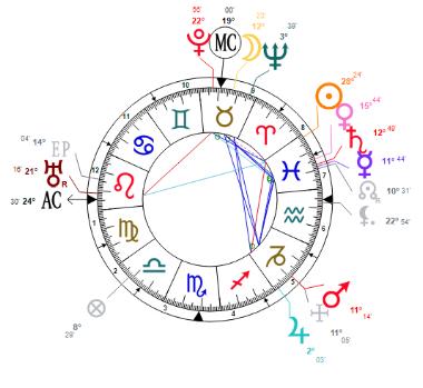 Edgar Cayce Natal's Chart
