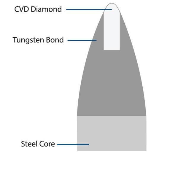 CVD Disc Dresser