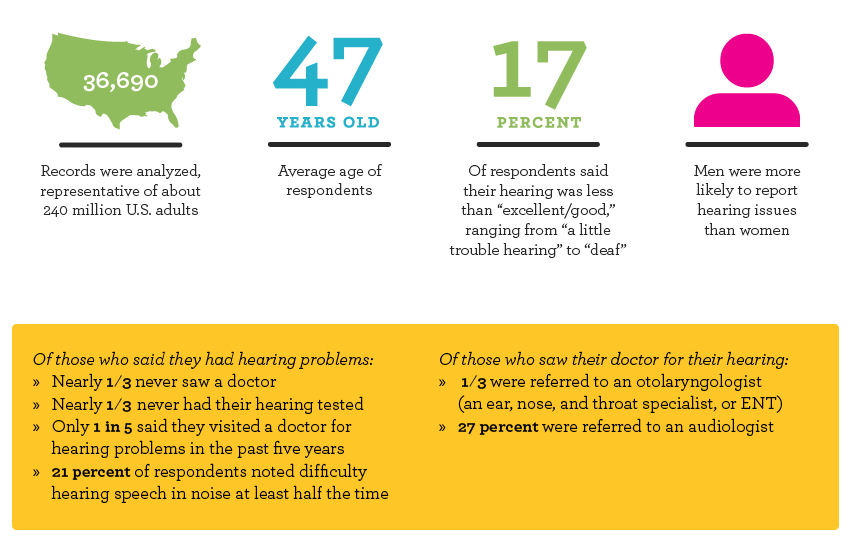 Untreated Hearing Loss Stats.jpg