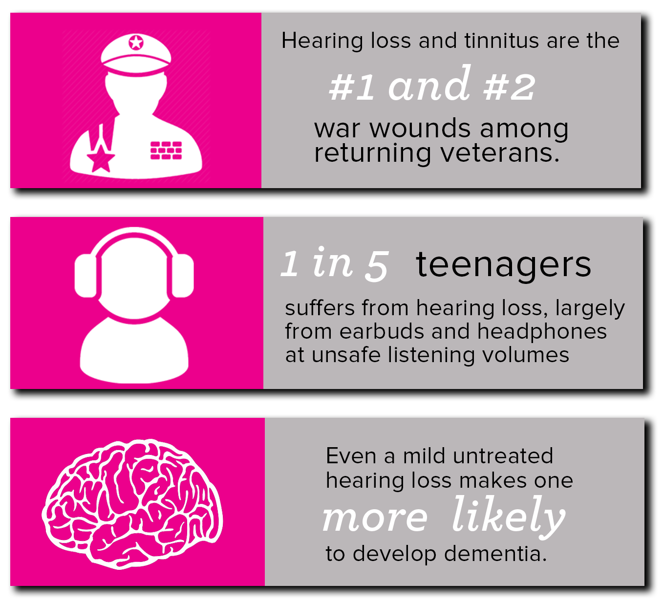 Hearing loss is one of the most common chronic health conditions. It's reached epidemic proportions, particularly among veterans and teenagers. Without treatment, hearing loss can lead to a number of cognitive and physical illnesses and even premature death.