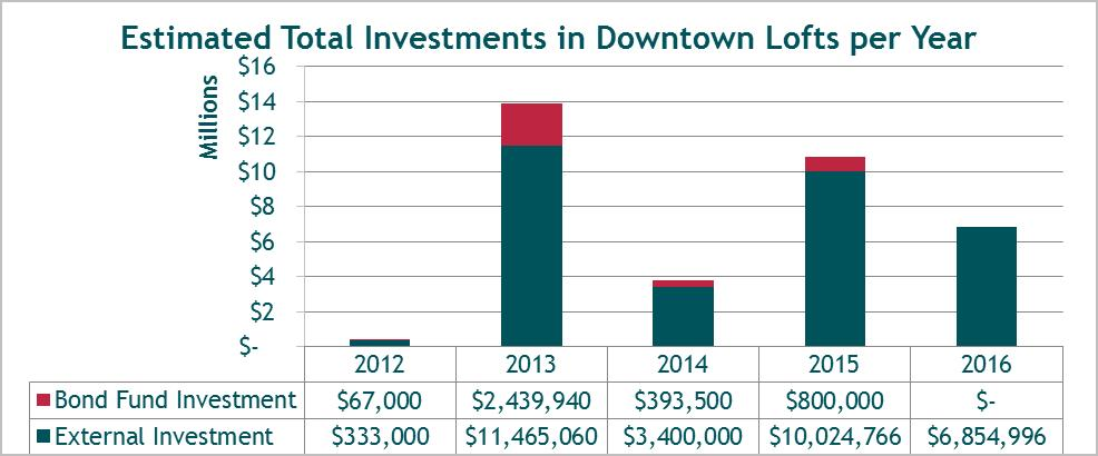 Investment in Lofts Graph.jpg