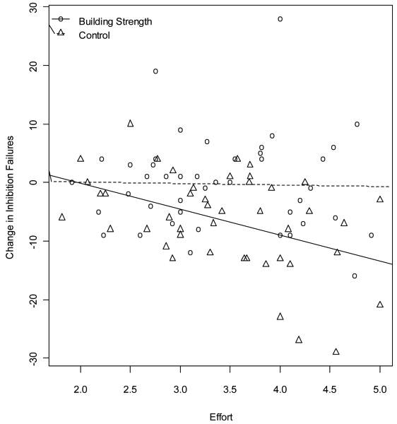 Figure 3, Effects of effort exerted on assigned task and practice condition on change in inhibition failures from (2010)