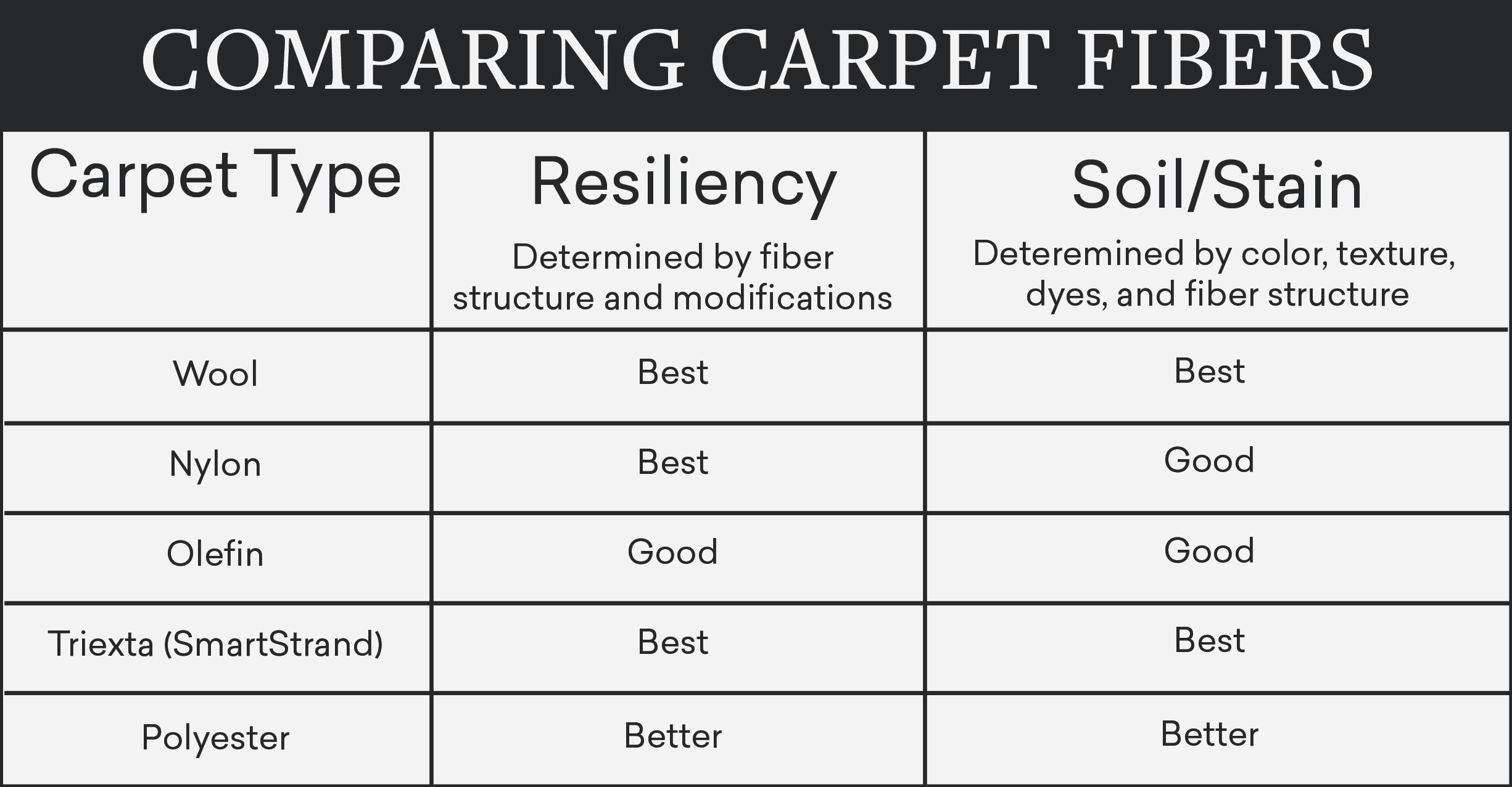 Mouery's Flooring carpet comparison chart