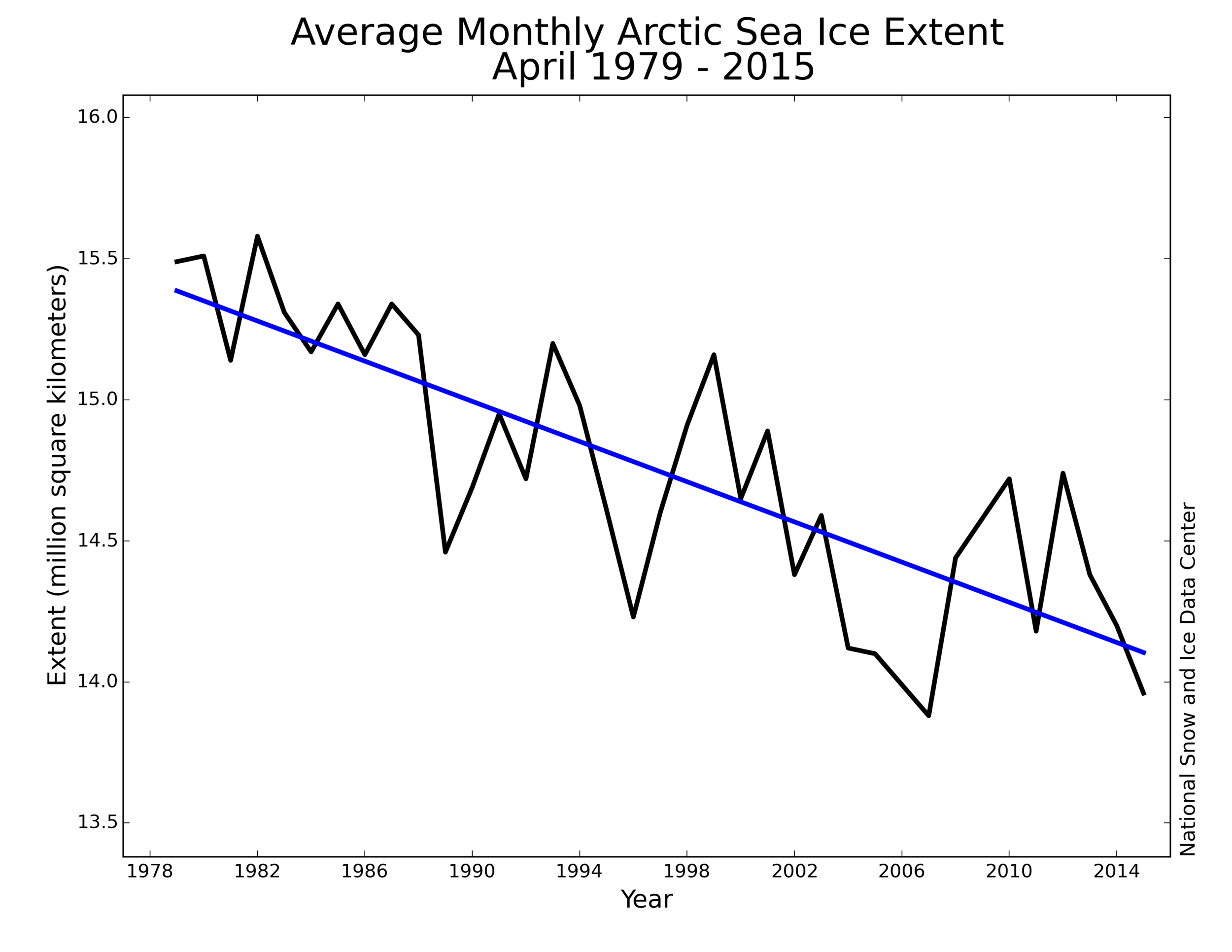 Arctic_sea_ice_decline_2015_May_NSIDC.png