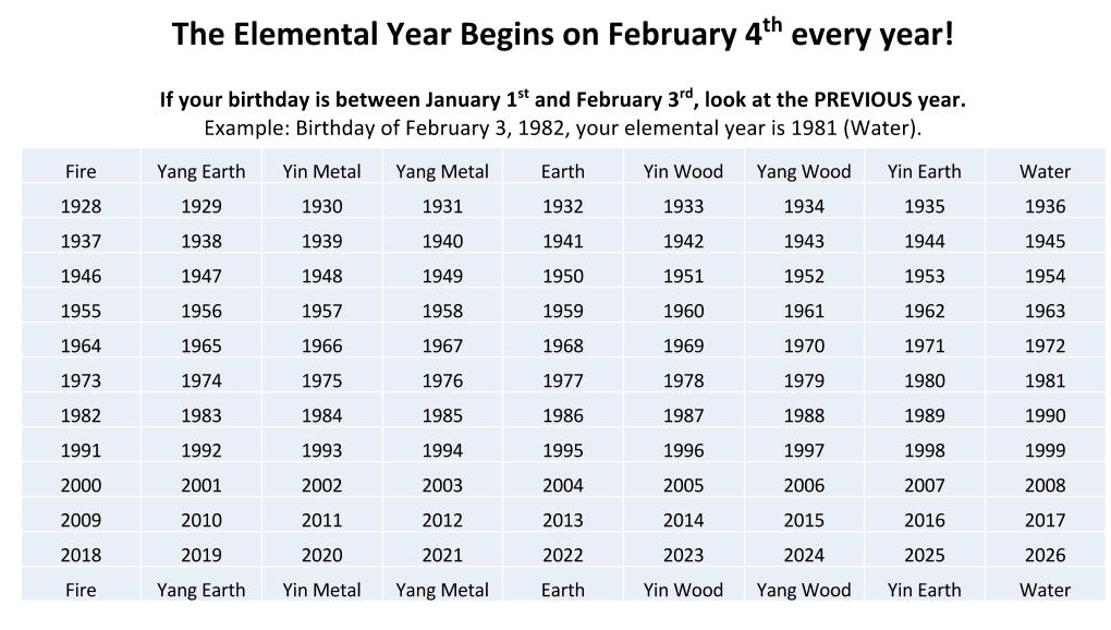 FIND YOUR PRIMARY ELEMENTAL NATURE