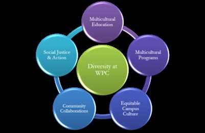 Diversity Model.png
