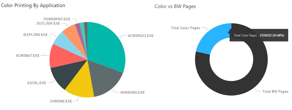 From Print Audit's 2017 Industry Printing Statistics BI Dashboard